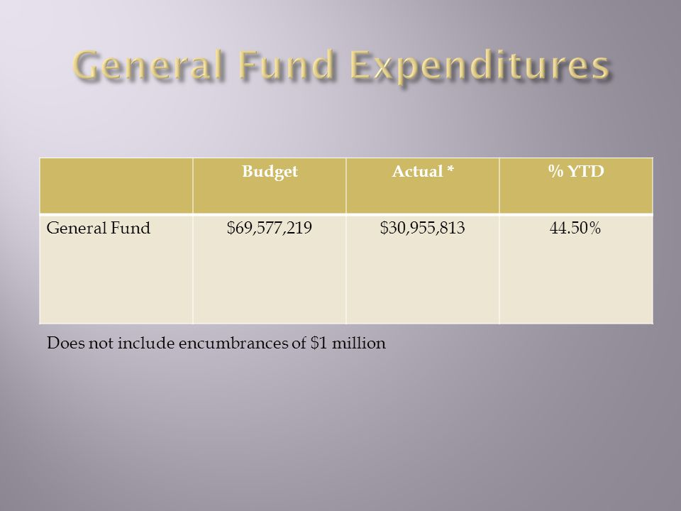 BudgetActual *% YTD General Fund$69,577,219$30,955,81344.50% Does not include encumbrances of $1 million