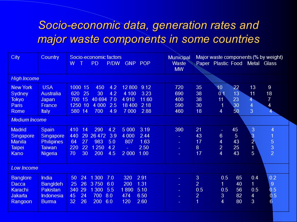 Socio-economic data, generation rates and major waste components in some countries CityCountrySocio-economic factors W T PD P/DW GNP POP Municipal Waste MW Major waste components (% by weight) Paper Plastic Food Metal Glass High Income New York Sydney Tokyo Paris Rome USA Australia Japan France Italy 1000 15 450 4.2 12 800 9.12 620 25 30 4.2 4 100 3.23 700 15 40 694 7.0 4 910 11.60 1250 10 4 000 2.5 18 400 2.18 580 14 700 4.9 7 000 2.88 720 690 400 590 460 35 10 22 13 9 38 0.1 13 11 18 38 11 23 4 7 30 1 30 4 4 18 4 50 3 4 Medium Income Madrid Singapore Manila Taipei Kano Spain Singapore Philipines Taiwan Nigeria 410 14 290 4.2 5 000 3.19 440 29 26 472 3.9 4 000 2.44 64 27 983 5.0 807 1.63 220 22 1 250 4.2 - 2.50 70 30 200 4.5 2 000 1.00 390 - 21 - 45 3 4 43 6 5 3 1 17 4 43 2 5 8 2 25 1 3 17 4 43 5 2 Low Income Banglore Dacca Karachi Jakarta Rangoon India Bangldeh Pakistan Indonesia Burma 50 24 1 300 7.0 320 2.91 25 26 3 750 6.0 200 1.31 340 29 1 300 5.5 1 890 5.10 45 24 700 8.0 474 6.50 32 26 200 6.0 120 2.60 ---------- 3 0.5 65 0.4 0.2 2 1 40 1 9 0.5 0.5 56 0.5 0.5 2 3 82 4 0.5 1 4 80 3 6