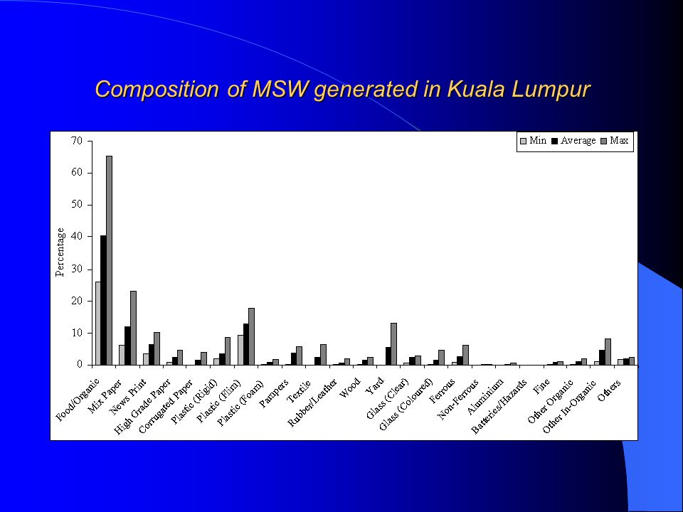 Composition of MSW generated in Kuala Lumpur