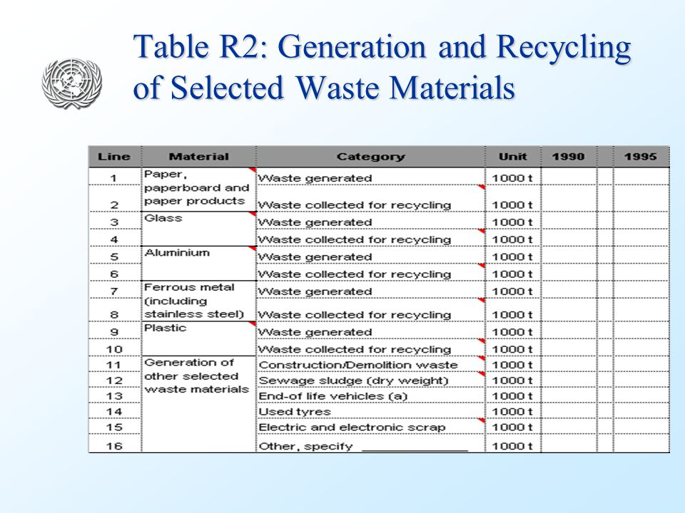 Table R2: Generation and Recycling of Selected Waste Materials