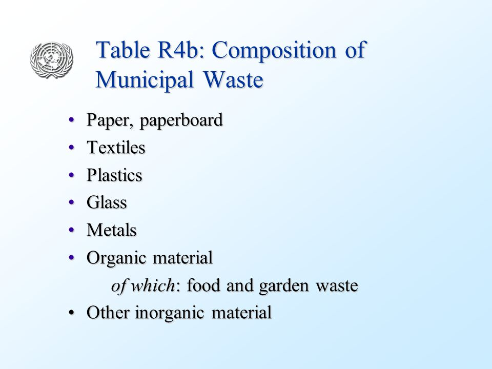 Table R4b: Composition of Municipal Waste Paper, paperboardPaper, paperboard TextilesTextiles PlasticsPlastics GlassGlass MetalsMetals Organic materialOrganic material of which: food and garden waste of which: food and garden waste Other inorganic materialOther inorganic material