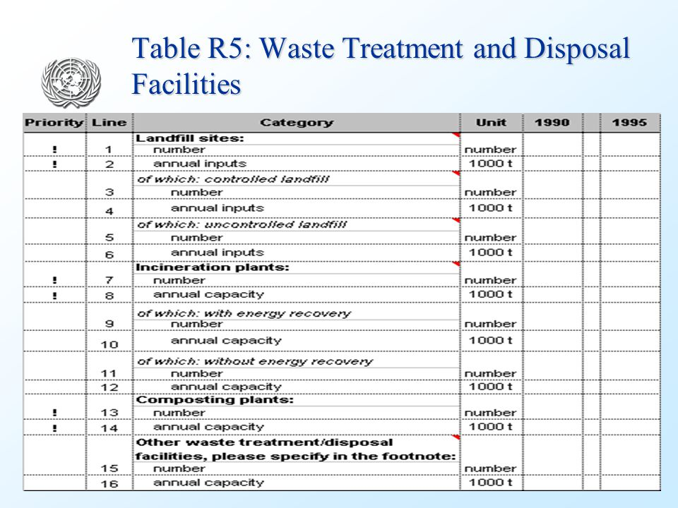 Table R5: Waste Treatment and Disposal Facilities