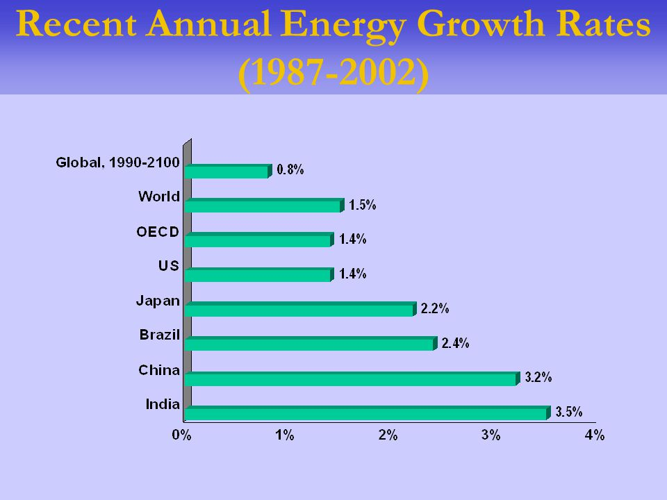 Recent Annual Energy Growth Rates (1987-2002)