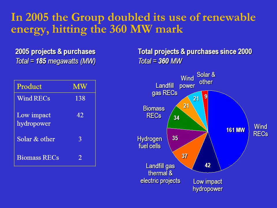 Total = 185 megawatts (MW) ProductMW Wind RECs138 Low impact hydropower 42 Solar & other3 Biomass RECs2 2005 projects & purchases In 2005 the Group do