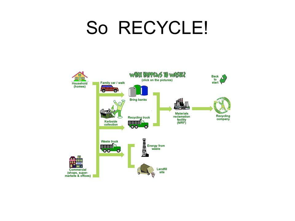 So RECYCLE!
