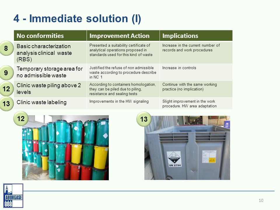 4 - Immediate solution (I) 10 No conformitiesImprovement ActionImplications Basic characterization analysis clinical waste (RBS) Presented a suitability certificate of analytical operations proposed in standards used for this kind of waste Increase in the current number of records and work procedures Temporary storage area for no admissible waste Justified the refuse of non admissible waste according to procedure describe in NC 1 Increase in controls Clinic waste piling above 2 levels According to containers homologation, they can be piled due to piling, resistance and sealing tests Continue with the same working practice (no implication) Clinic waste labeling Improvements in the HW signalingSlight improvement in the work procedure.
