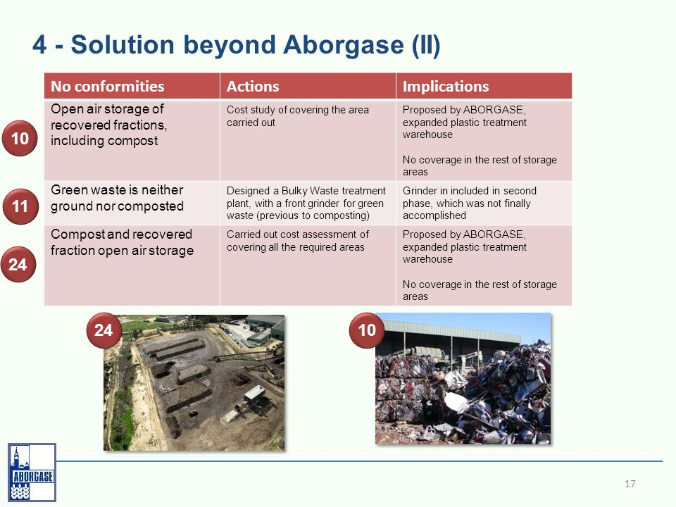 4 - Solution beyond Aborgase (II) 17 No conformitiesActionsImplications Open air storage of recovered fractions, including compost Cost study of covering the area carried out Proposed by ABORGASE, expanded plastic treatment warehouse No coverage in the rest of storage areas Green waste is neither ground nor composted Designed a Bulky Waste treatment plant, with a front grinder for green waste (previous to composting) Grinder in included in second phase, which was not finally accomplished Compost and recovered fraction open air storage Carried out cost assessment of covering all the required areas Proposed by ABORGASE, expanded plastic treatment warehouse No coverage in the rest of storage areas 11 24 10 2410