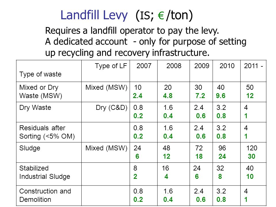 Landfill Levy ( IS ; € /ton) Type of waste Type of LF20072008200920102011 - Mixed or Dry Waste (MSW) Mixed (MSW)10 2.4 20 4.8 30 7.2 40 9.6 50 12 Dry WasteDry (C&D)0.8 0.2 1.6 0.4 2.4 0.6 3.2 0.8 4141 Residuals after Sorting (<5% OM) 0.8 0.2 1.6 0.4 2.4 0.6 3.2 0.8 4141 SludgeMixed (MSW)24 6 48 12 72 18 96 24 120 30 Stabilized Industrial Sludge 8282 16 4 24 6 32 8 40 10 Construction and Demolition 0.8 0.2 1.6 0.4 2.4 0.6 3.2 0.8 4141 Requires a landfill operator to pay the levy.