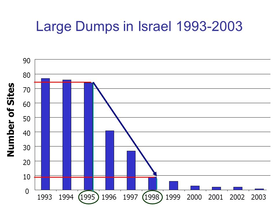 0 10 20 30 40 50 60 70 80 90 19931994199519961997199819992000200120022003 Number of Sites Large Dumps in Israel 1993-2003