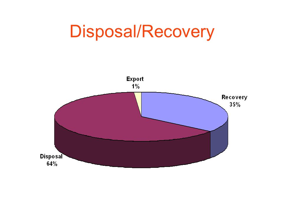 Disposal/Recovery
