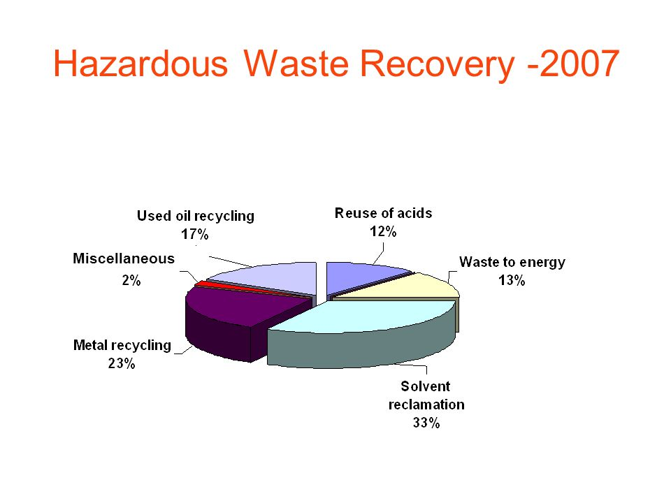 Hazardous Waste Recovery -2007 Miscellaneous