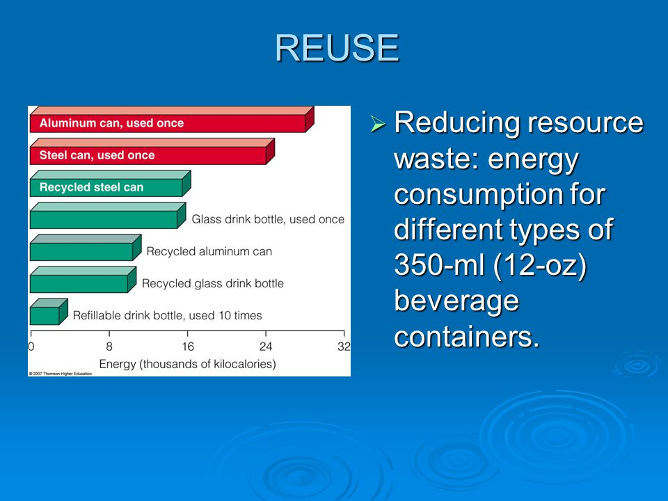 REUSE  Reducing resource waste: energy consumption for different types of 350-ml (12-oz) beverage containers.