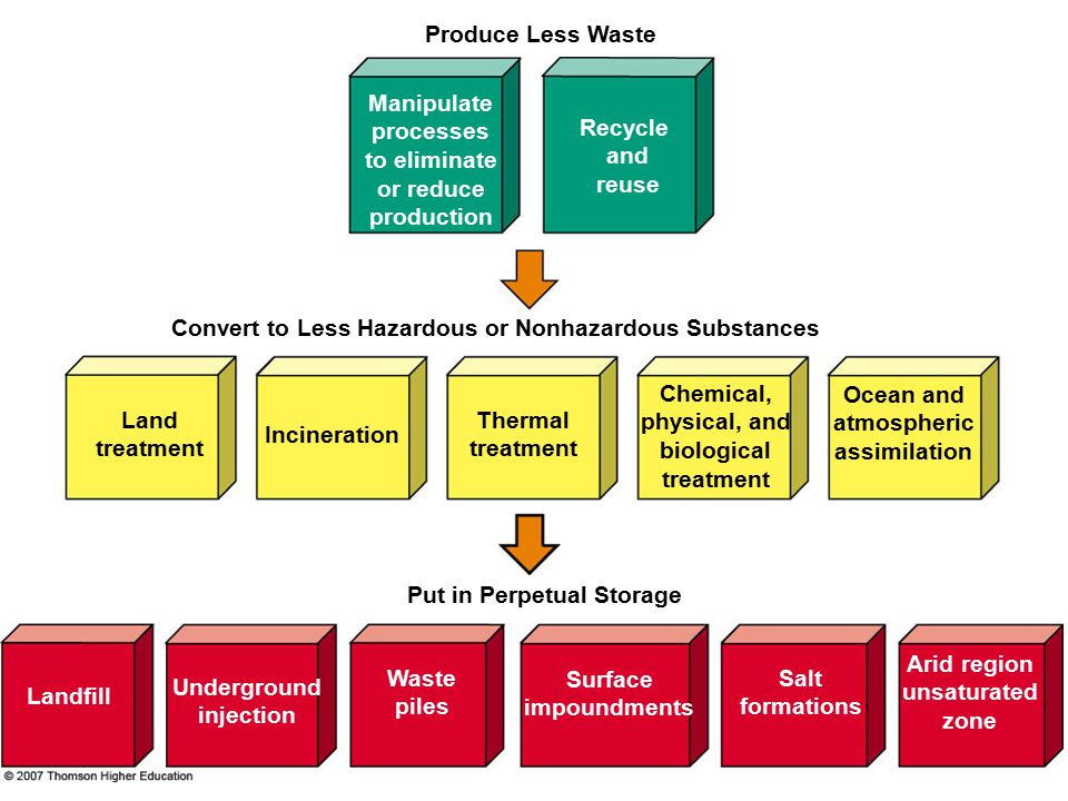 Ocean and atmospheric assimilation Produce Less Waste Recycle and reuse Convert to Less Hazardous or Nonhazardous Substances Manipulate processes to eliminate or reduce production Land treatment Landfill Incineration Thermal treatment Put in Perpetual Storage Underground injection Waste piles Surface impoundments Salt formations Arid region unsaturated zone Chemical, physical, and biological treatment