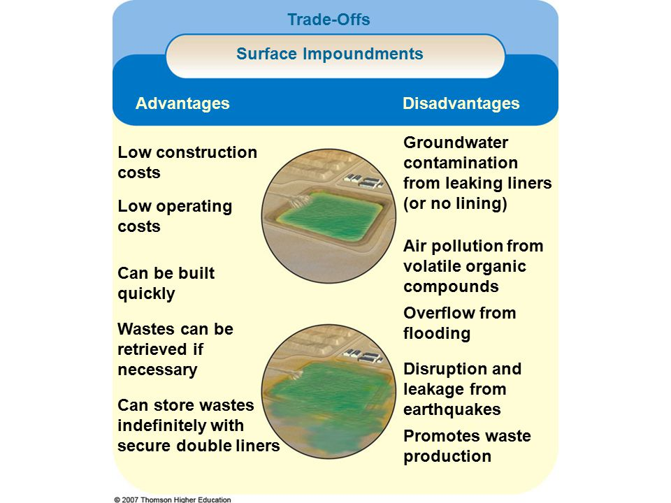 Low construction costs Can store wastes indefinitely with secure double liners Groundwater contamination from leaking liners (or no lining) Trade-Offs Surface Impoundments Advantages Promotes waste production Disruption and leakage from earthquakes Overflow from flooding Air pollution from volatile organic compounds Wastes can be retrieved if necessary Can be built quickly Low operating costs Disadvantages