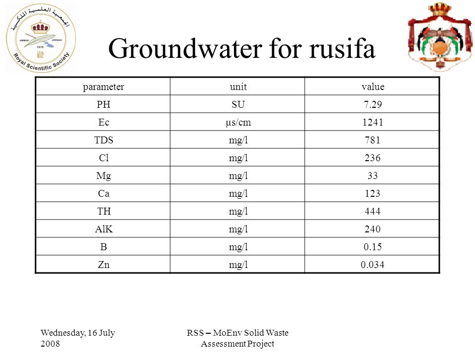 Wednesday, 16 July 2008 RSS – MoEnv Solid Waste Assessment Project Groundwater for rusifa valueunitparameter 7.29SUPH 1241µs/cmEc 781mg/lTDS 236mg/lCl 33mg/lMg 123mg/lCa 444mg/lTH 240mg/lAlK 0.15mg/lB 0.034mg/lZn