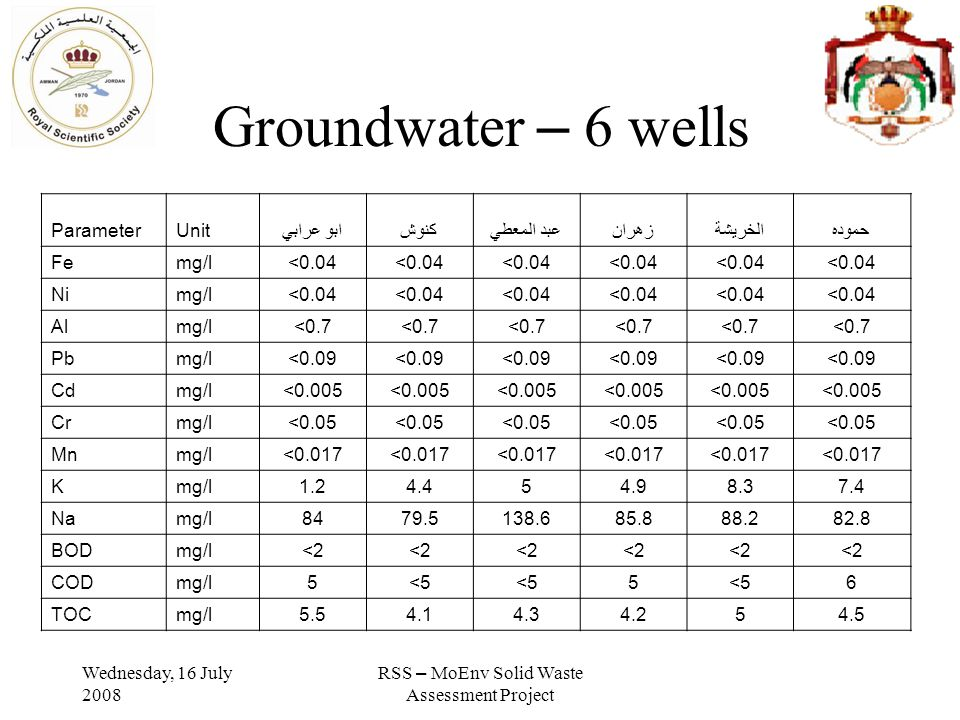 Wednesday, 16 July 2008 RSS – MoEnv Solid Waste Assessment Project Groundwater – 6 wells حمودهالخريشةزهران عبد المعطي كنوش ابو عرابي UnitParameter <0.04 mg/lFe <0.04 mg/lNi <0.7 mg/lAl <0.09 mg/lPb <0.005 mg/lCd <0.05 mg/lCr <0.017 mg/lMn 7.48.34.954.41.2mg/lK 82.888.285.8138.679.584mg/lNa <2 mg/lBOD 6<55 5mg/lCOD 4.554.24.34.15.5mg/lTOC