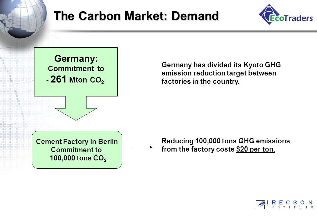 The Carbon Market: Demand Germany: Commitment to - 261 Mton CO 2 Cement Factory in Berlin Commitment to 100,000 tons CO 2 Reducing 100,000 tons GHG emissions from the factory costs $20 per ton.