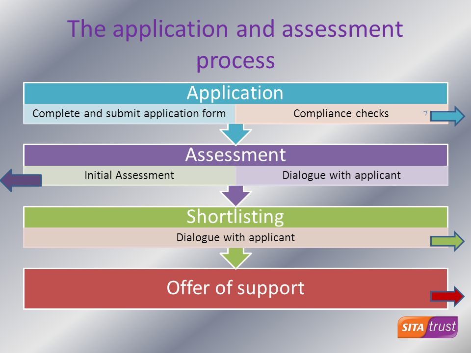The application and assessment process Offer of support Shortlisting Dialogue with applicant Assessment Initial AssessmentDialogue with applicant Appl