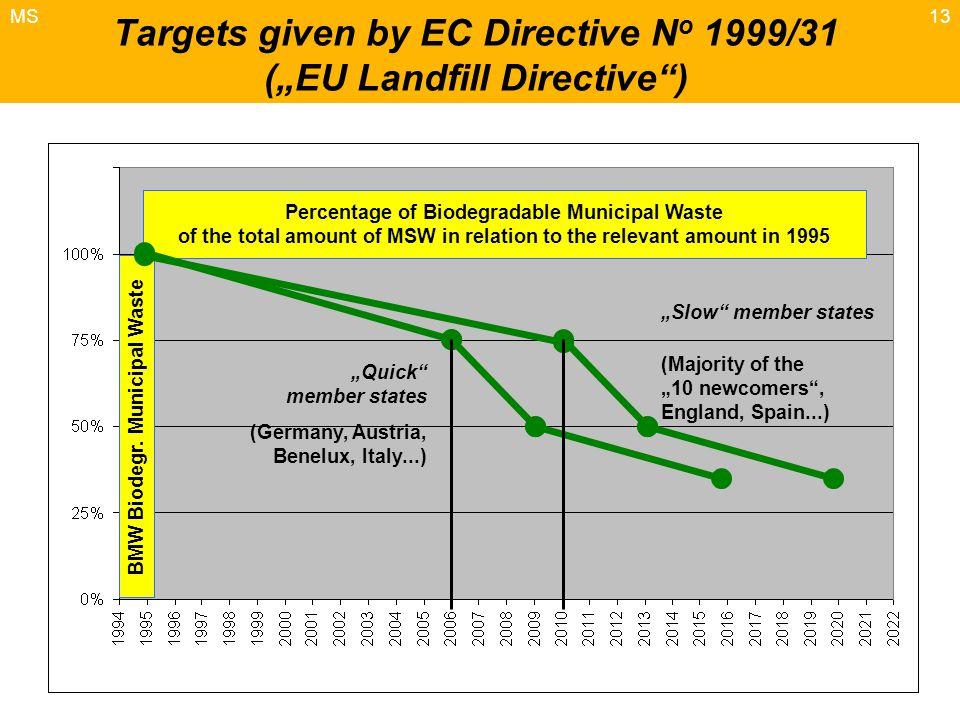 "13 Targets given by EC Directive N o 1999/31 (""EU Landfill Directive ) BMW Biodegr."