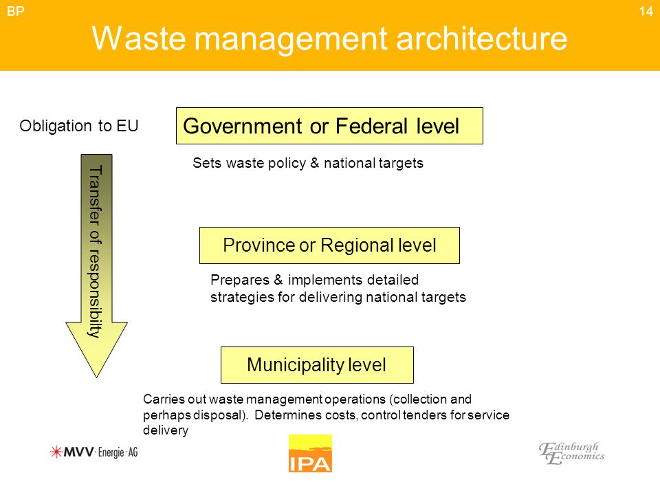 14 Waste management architecture Government or Federal level Province or Regional level Municipality level Sets waste policy & national targets Prepares & implements detailed strategies for delivering national targets Carries out waste management operations (collection and perhaps disposal).