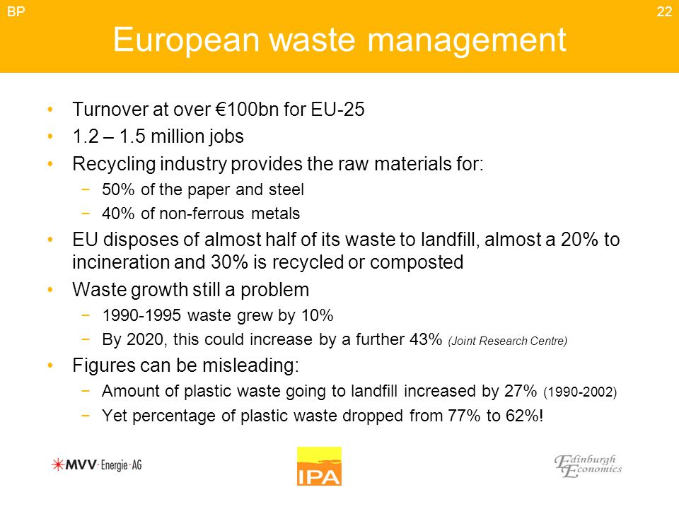 22 European waste management Turnover at over €100bn for EU-25 1.2 – 1.5 million jobs Recycling industry provides the raw materials for: −50% of the paper and steel −40% of non-ferrous metals EU disposes of almost half of its waste to landfill, almost a 20% to incineration and 30% is recycled or composted Waste growth still a problem −1990-1995 waste grew by 10% −By 2020, this could increase by a further 43% (Joint Research Centre) Figures can be misleading: −Amount of plastic waste going to landfill increased by 27% (1990-2002) −Yet percentage of plastic waste dropped from 77% to 62%.