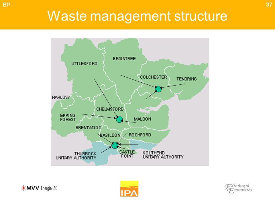 37 Waste management structure BP