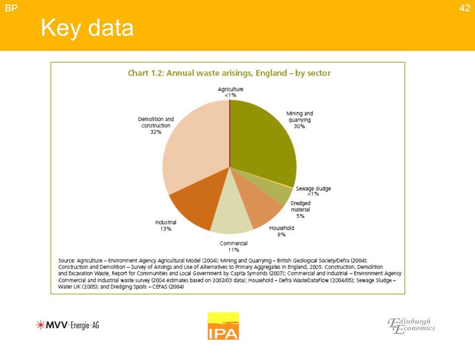 42 Key data BP