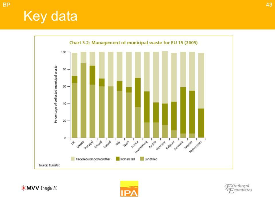 43 Key data BP