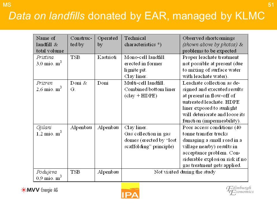 51 Data on landfills donated by EAR, managed by KLMC MS