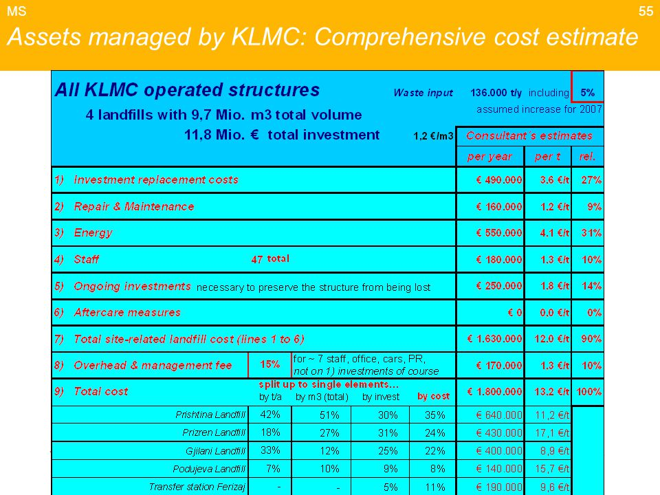 55 Assets managed by KLMC: Comprehensive cost estimate MS