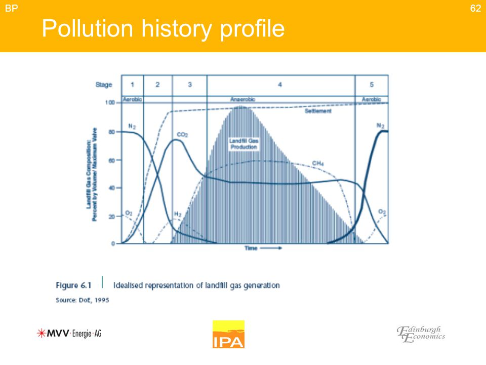 62 Pollution history profile BP