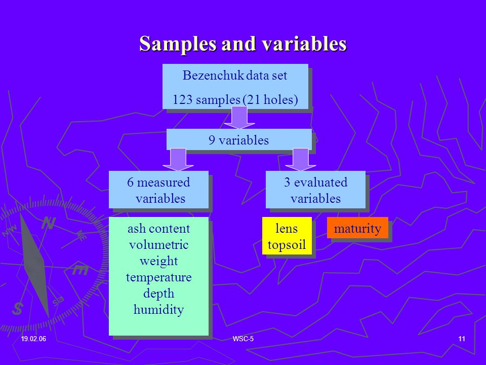 19.02.06WSC-511 Samples and variables Bezenchuk data set 123 samples (21 holes) Bezenchuk data set 123 samples (21 holes) 9 variables 6 measured variables 6 measured variables 3 evaluated variables ash content volumetric weight temperature depth humidity ash content volumetric weight temperature depth humidity lens topsoil lens topsoil maturity