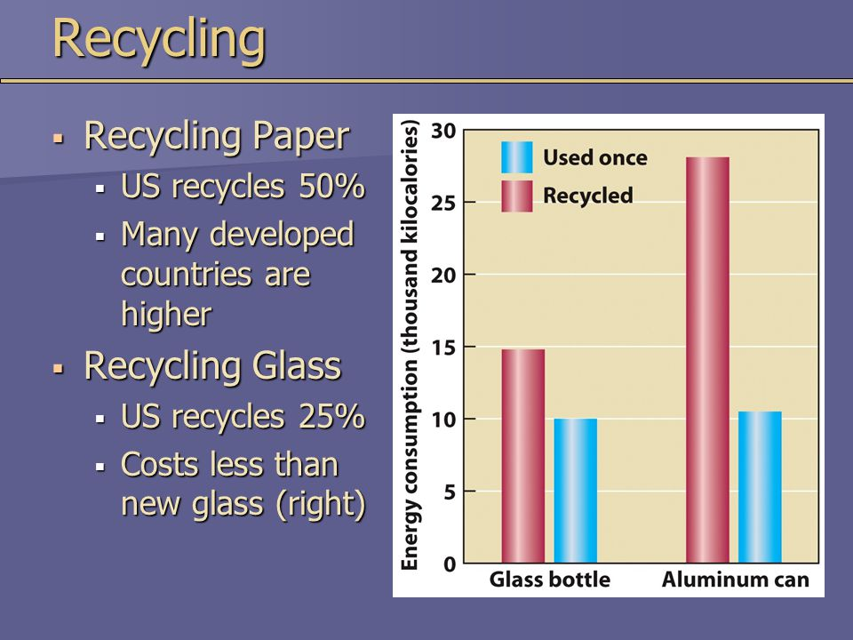 Recycling  Recycling Paper  US recycles 50%  Many developed countries are higher  Recycling Glass  US recycles 25%  Costs less than new glass (r