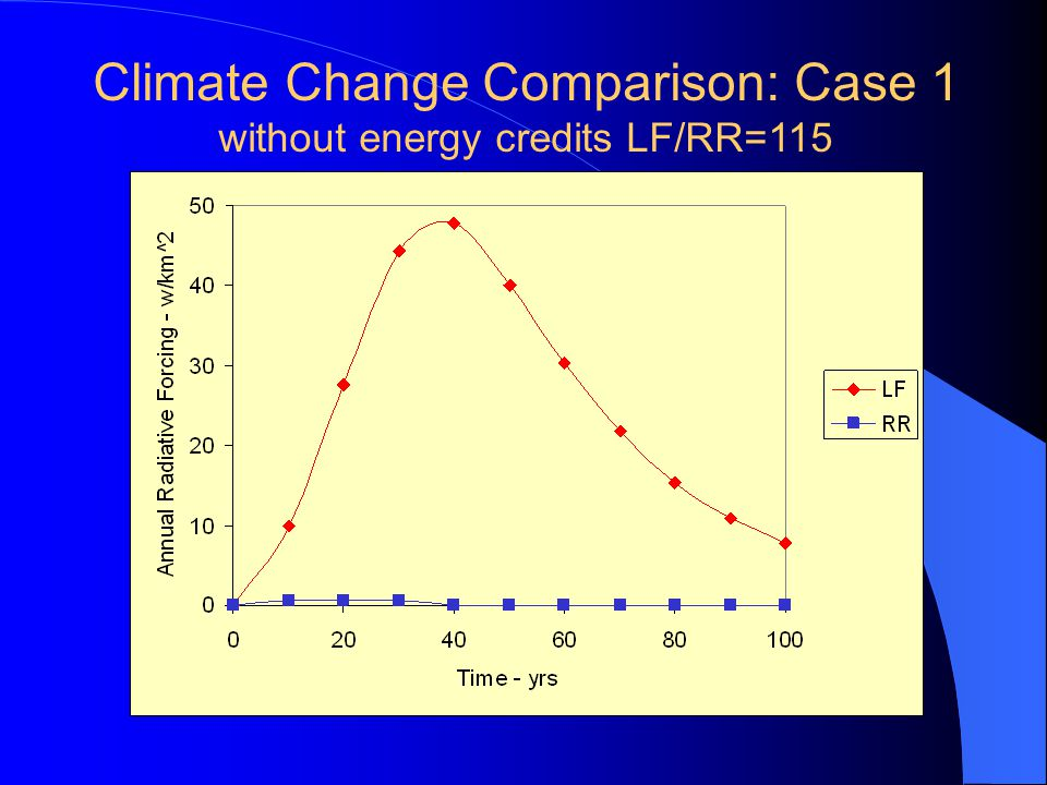 Climate Change Comparison: Case 1 without energy credits LF/RR=115