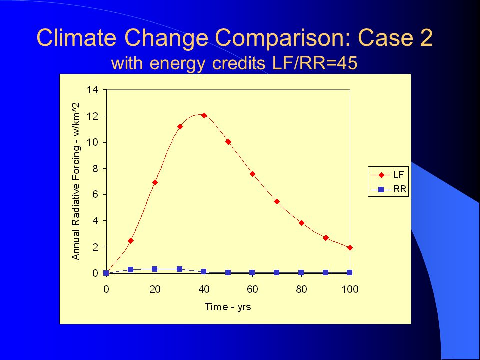 Climate Change Comparison: Case 2 with energy credits LF/RR=45