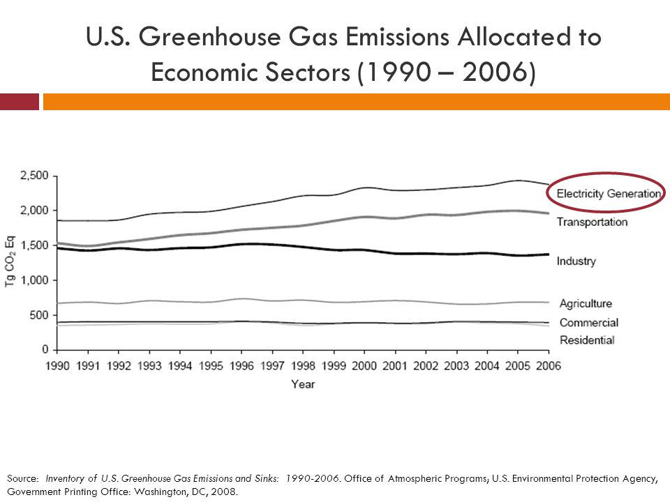 U.S. Greenhouse Gas Emissions Allocated to Economic Sectors (1990 – 2006) Source: Inventory of U.S. Greenhouse Gas Emissions and Sinks: 1990-2006. Off