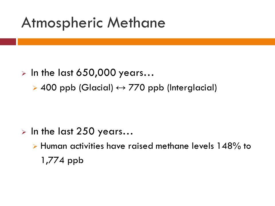 Atmospheric Methane  In the last 650,000 years…  400 ppb (Glacial) ↔ 770 ppb (Interglacial)  In the last 250 years…  Human activities have raised