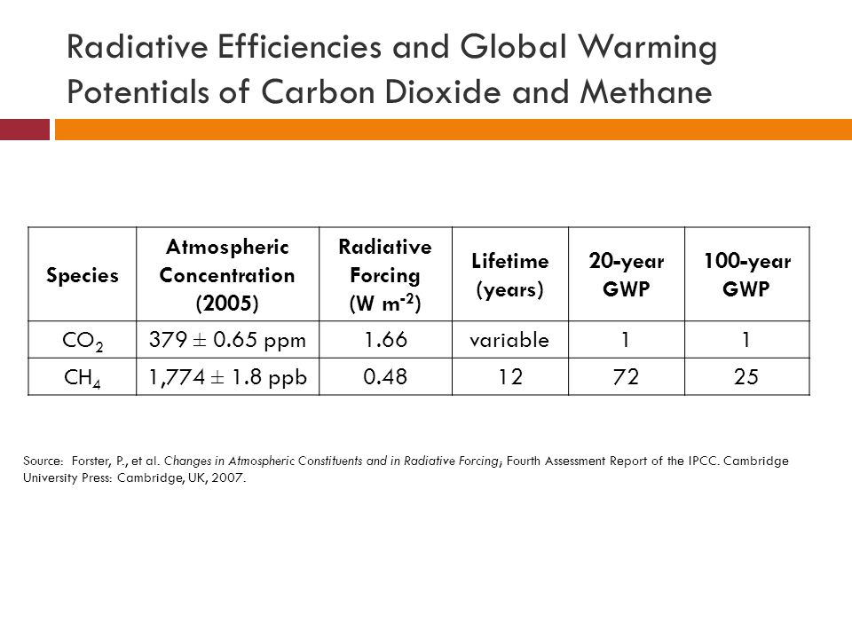 Global Sources of Methane  Methanogenic bacteria in wet, oxygen-deficient environments release ~ 80% 2{CH 2 O} + 2H 2 O  2CO 2 + 8H + + 8e - CO 2 + 8H + + 8e -  CH 4 + 2H 2 O NET: 2{CH 2 O}  CO 2 + CH 4  Natural gas leakages, coal mining, and other fossil fuel sources release ~ 20%