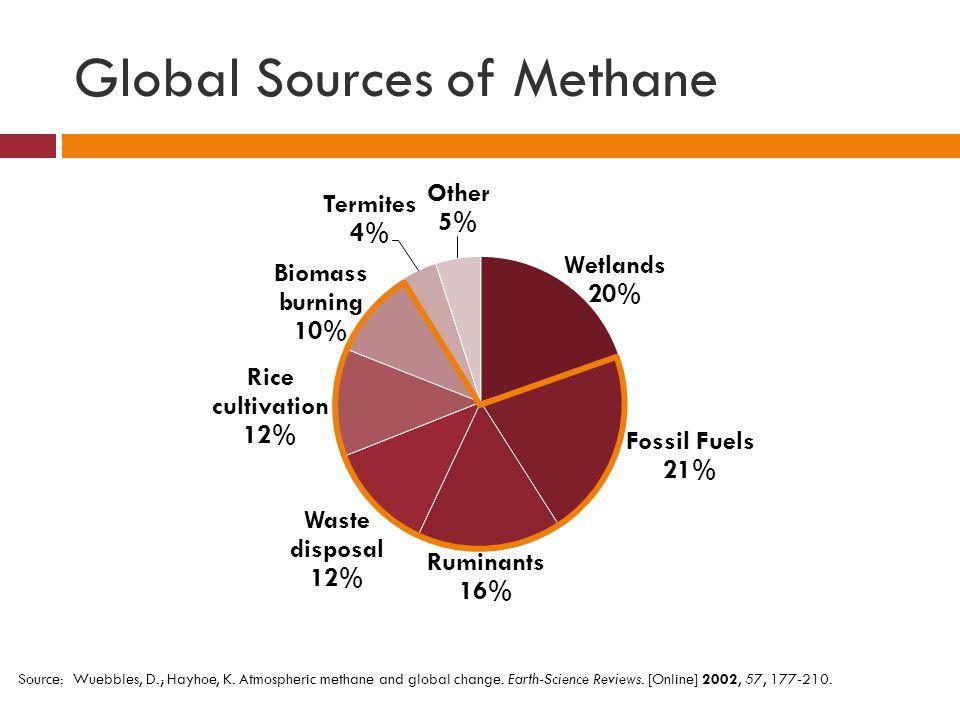Global Sources of Methane Source: Wuebbles, D.; Hayhoe, K. Atmospheric methane and global change. Earth-Science Reviews. [Online] 2002, 57, 177-210.