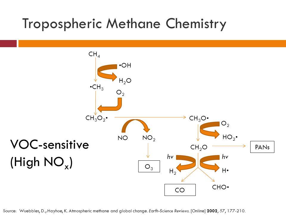 Tropospheric Methane Chemistry CH 4 OH H2OH2O CH 3 O2O2 CH 3 O 2 NO 2 NO O3O3 CH 3 O O2O2 HO 2 CH 2 O H CHO H2H2 CO hv VOC-sensitive (High NO x ) PANs
