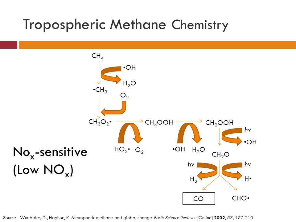 Tropospheric Methane Chemistry  Methane oxidation cycle  Accounts for much of the CH 2 O in the troposphere  Produces ~ ¼ of the total CO  CO + OH  H + CO 2  Forms O 3 (high NO x )  Positive feedback ( ↑ CH 4 … ↑ CO… ↓ OH )  ↑ methane, ↑ atmospheric lifetime, ↑ methane…