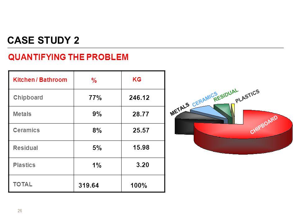 26 CASE STUDY 2 QUANTIFYING THE PROBLEM % KG Chipboard 77% 8% Kitchen / Bathroom Metals Ceramics Residual Plastics TOTAL 9% 5% 1% 100% 246.12 28.77 25.57 15.98 3.20 319.64 CHIPBOARD METALS CERAMICS RESIDUAL PLASTICS