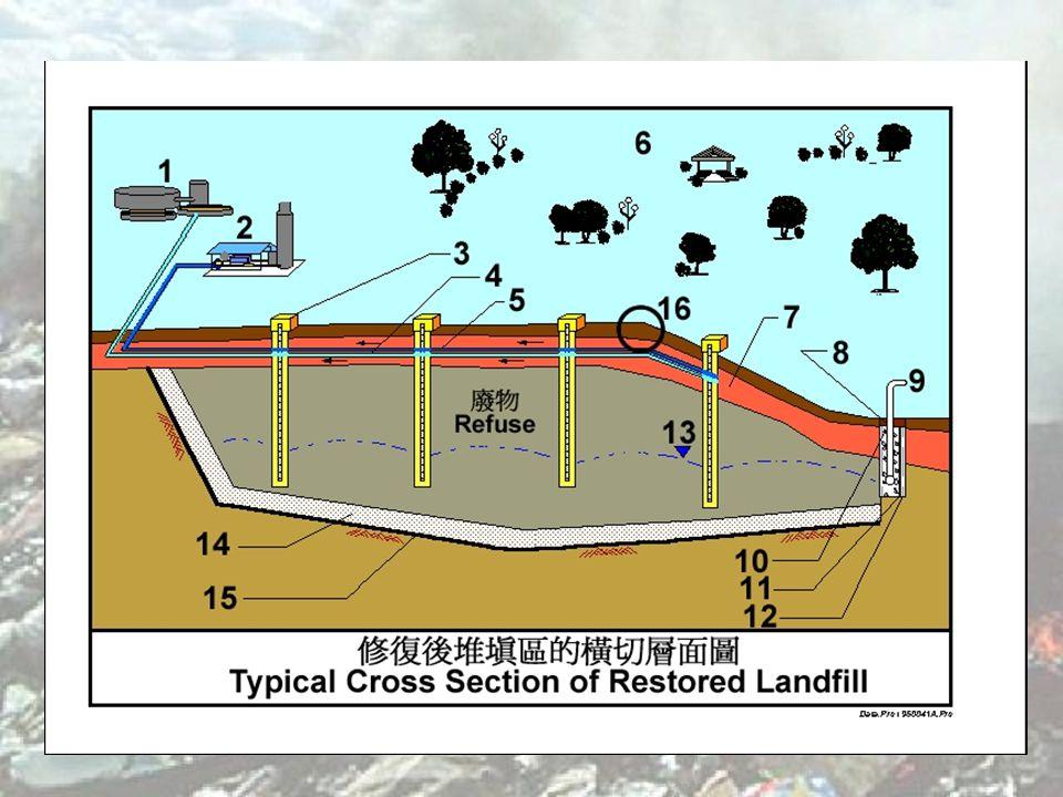 Burning of landfill gas