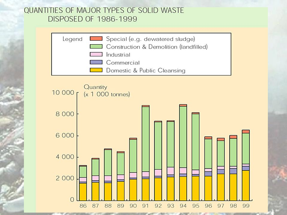 Amount of solid waste Over 40000 tonnes daily in 1997 About 6.5 kg daily per head of the population Between 1983 and 1993, there is a two-fold increase Exert tremendous pressure on waste disposal facilities.