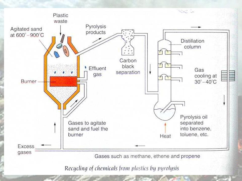 Recycling of plastics Recycling of chemicals – the plastic waste is pyrolysed (decomposed at high temperature in the absence of air), the product fractionally distilled to give useful chemicals.