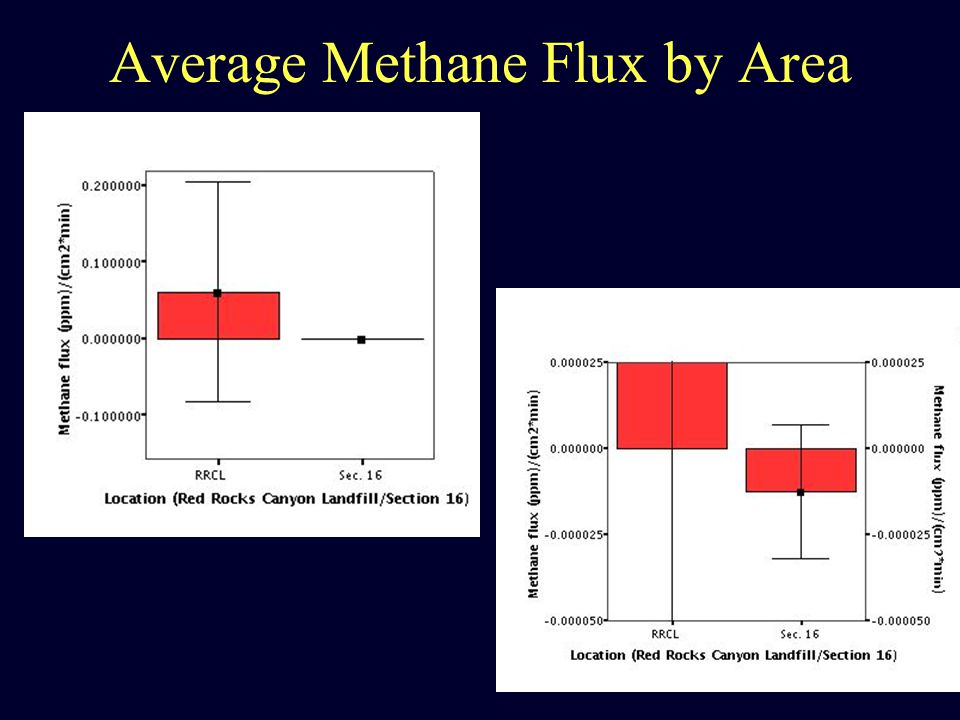 Average Methane Flux by Area