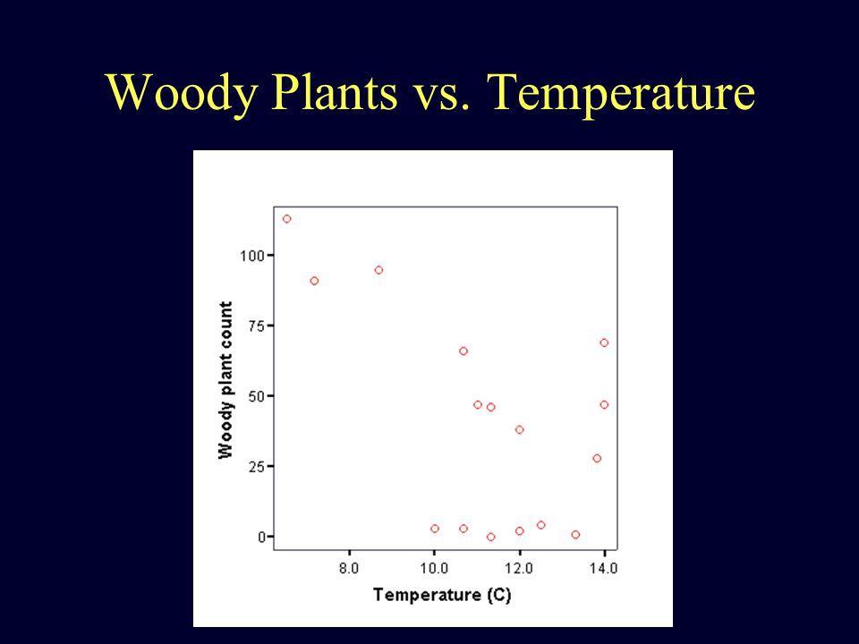 Woody Plants vs. Temperature