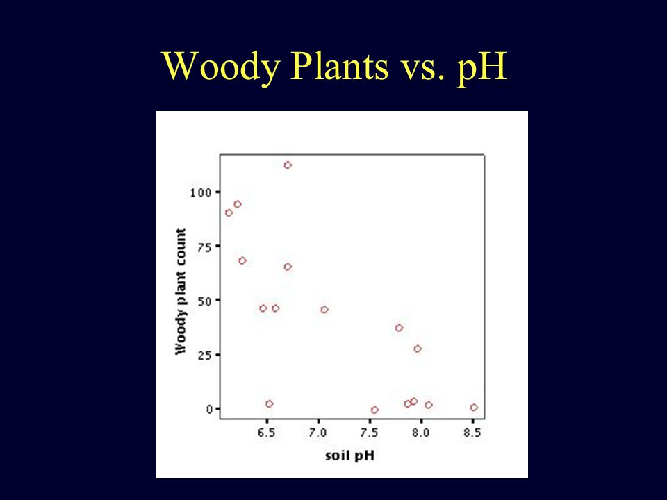 Woody Plants vs. pH