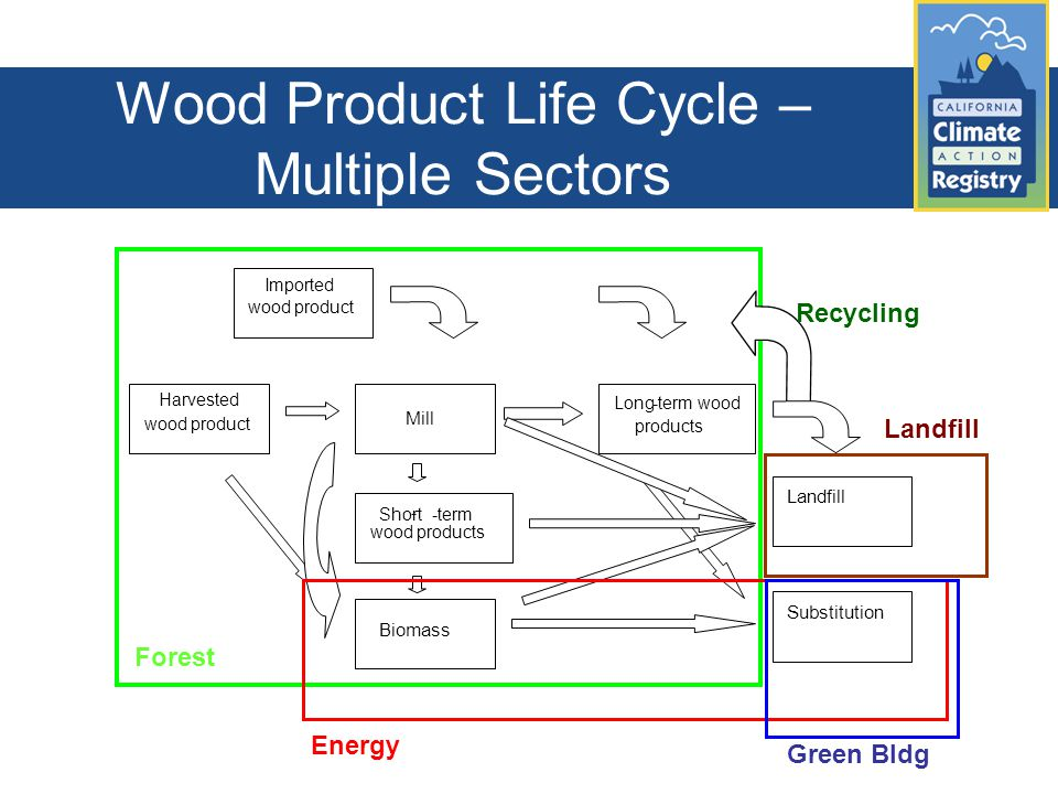 Wood Product Life Cycle – Multiple Sectors Forest Green Bldg Landfill Energy Harvested wood product Short - -term wood products Mill Landfill Long-term wood products Biomass Substitution Imported wood product Recycling