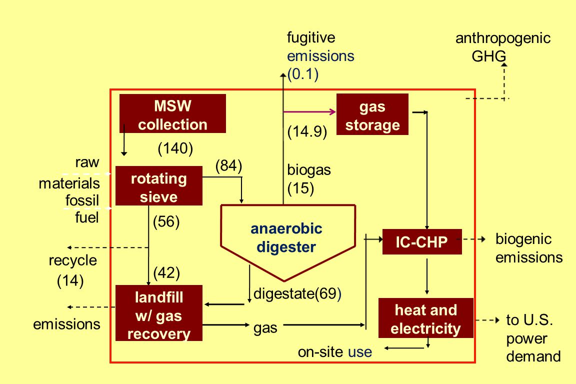 MSW collection (84) heat and electricity IC-CHP gas storage raw materials fossil fuel anthropogenic GHG (56) (42) recycle (14) digestate(69) on-site use emissions biogas (15) fugitive emissions (0.1) (140) anaerobic digester (14.9) gas biogenic emissions to U.S.